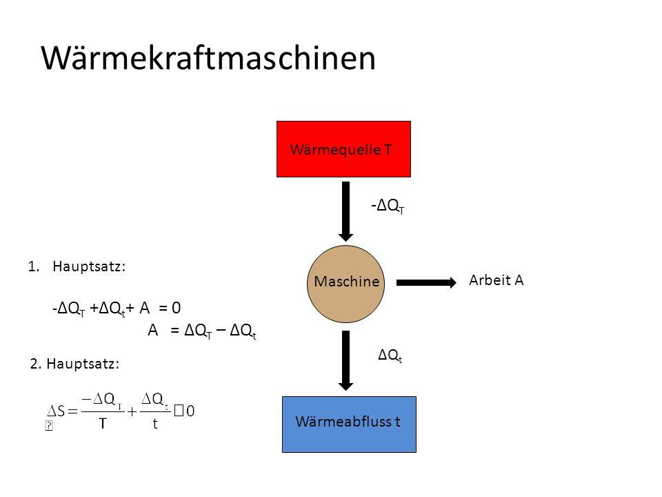 Wärmekraftmaschinen 1.Hauptsatz: - ΔQ T +ΔQ t + A = 0 A = ΔQ T – ΔQ t Wärmequelle T Maschine Arbeit A -ΔQ T Wärmeabfluss t ΔQ t 2.