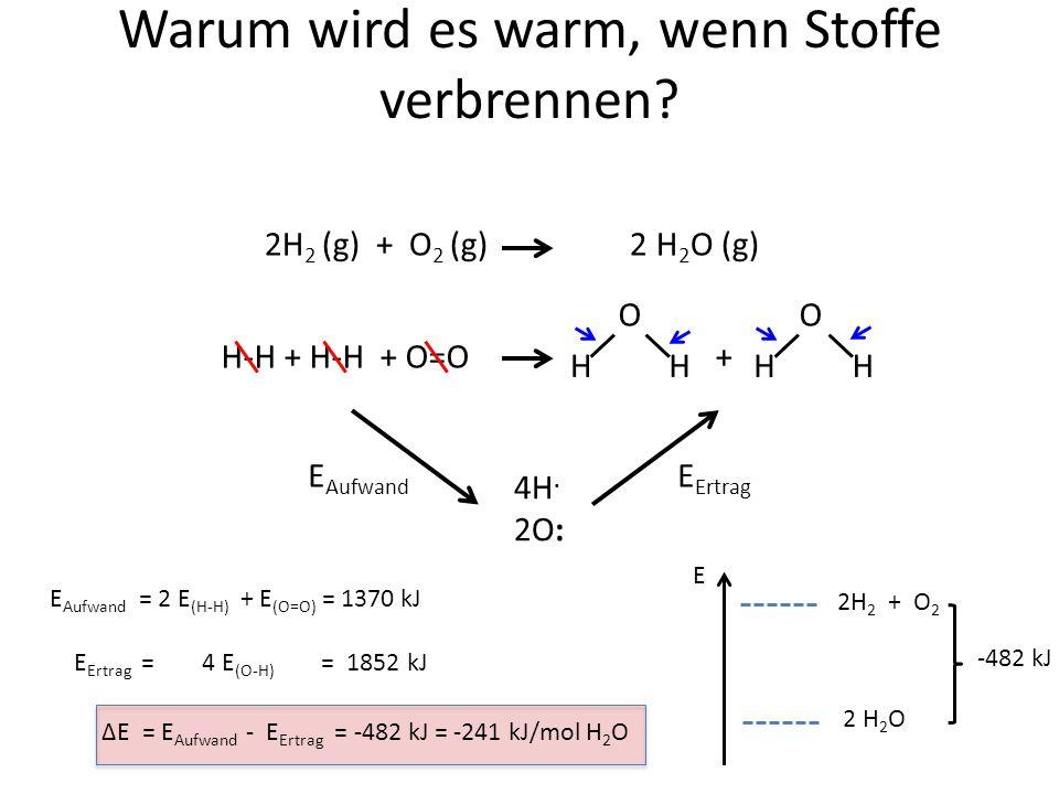chemische Reaktionen 1.Hauptsatz ΔQ Reakt + ΔQ Umg = 0 ΔQ Reakt = ΔH ΔQ Umg = -ΔH 2.