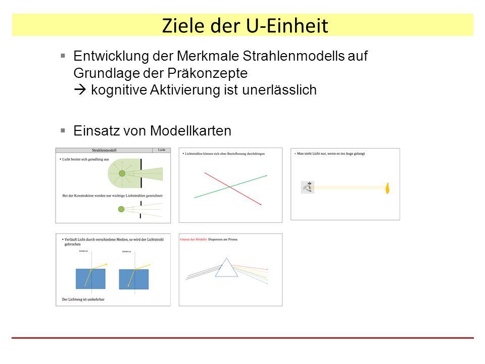 Ziele der U-Einheit  Entwicklung der Merkmale Strahlenmodells auf Grundlage der Präkonzepte  kognitive Aktivierung ist unerlässlich  Einsatz von Modellkarten