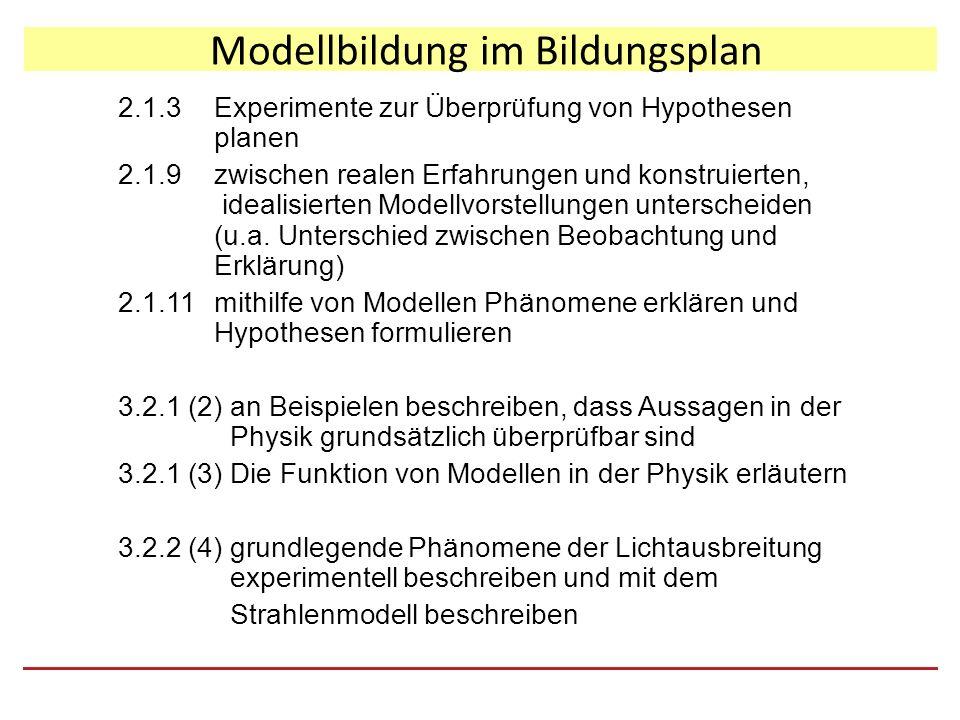 Modellbildung im Bildungsplan 2.1.3Experimente zur Überprüfung von Hypothesen planen 2.1.9zwischen realen Erfahrungen und konstruierten, idealisierten Modellvorstellungen unterscheiden (u.a.