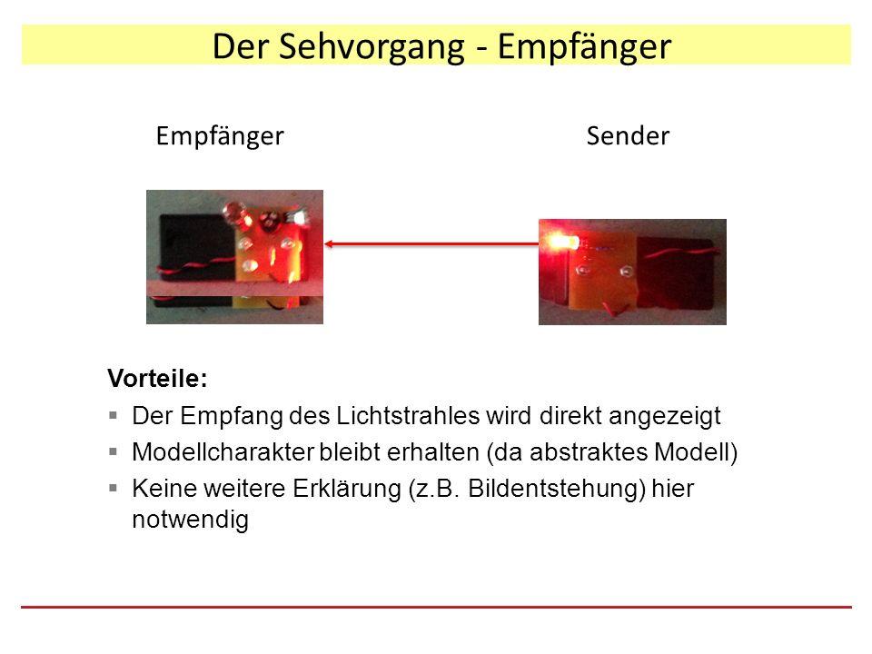Der Sehvorgang - Empfänger SenderEmpfänger Vorteile:  Der Empfang des Lichtstrahles wird direkt angezeigt  Modellcharakter bleibt erhalten (da abstraktes Modell)  Keine weitere Erklärung (z.B.