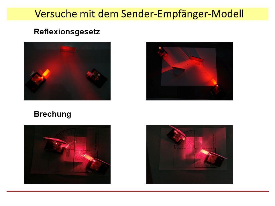Versuche mit dem Sender-Empfänger-Modell Reflexionsgesetz Brechung