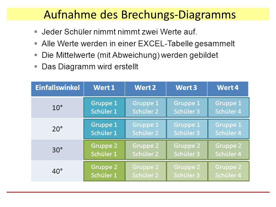 Aufnahme des Brechungs-Diagramms  Jeder Schüler nimmt nimmt zwei Werte auf.