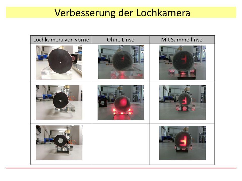 Verbesserung der Lochkamera Lochkamera von vorneOhne LinseMit Sammellinse