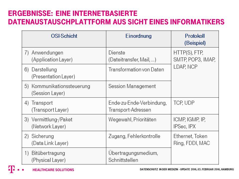 Ergebnisse: Eine internetbasierte Datenaustauschplattform aus Sicht eines Informatikers Datenschutz in der Medizin - Update 2016, 03.