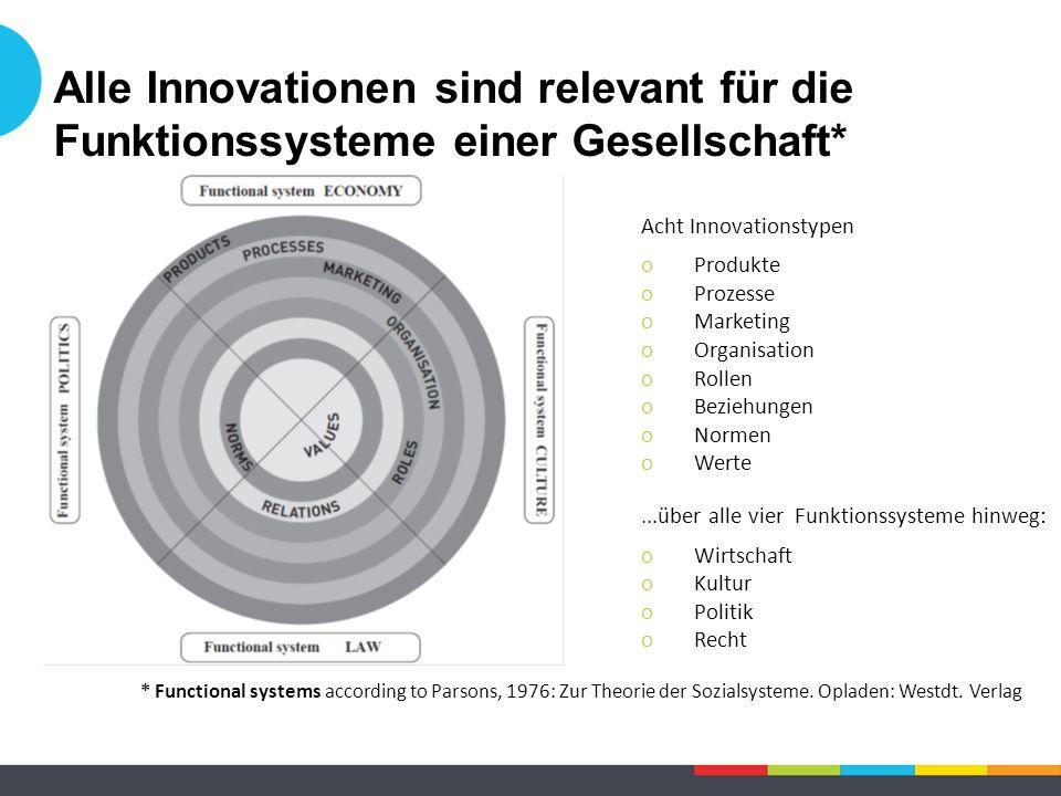 Alle Innovationen sind relevant für die Funktionssysteme einer Gesellschaft* * Functional systems according to Parsons, 1976: Zur Theorie der Sozialsysteme.