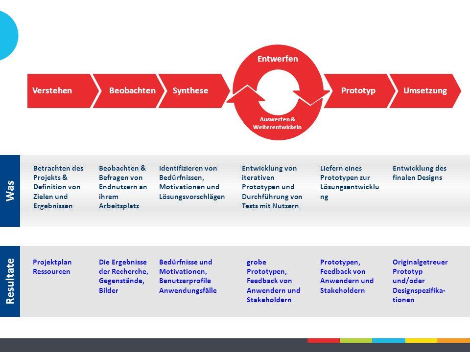 Die Ergebnisse der Recherche, Gegenstände, Bilder Bedürfnisse und Motivationen, Benutzerprofile Anwendungsfälle grobe Prototypen, Feedback von Anwendern und Stakeholdern Resultate Prototypen, Feedback von Anwendern und Stakeholdern Projektplan Ressourcen Originalgetreuer Prototyp und/oder Designspezifika- tionen BeobachtenSynthese Entwerfen Auswerten & Weiterentwickeln PrototypUmsetzungVerstehen Entwicklung von iterativen Prototypen und Durchführung von Tests mit Nutzern Beobachten & Befragen von Endnutzern an ihrem Arbeitsplatz Identifizieren von Bedürfnissen, Motivationen und Lösungsvorschlägen Liefern eines Prototypen zur Lösungsentwicklu ng Was Betrachten des Projekts & Definition von Zielen und Ergebnissen Entwicklung des finalen Designs
