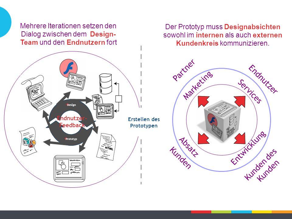 Der Prototyp muss Designabsichten sowohl im internen als auch externen Kundenkreis kommunizieren.  Design  Prototyp Endnutzer- Feedback Absatz Entwi