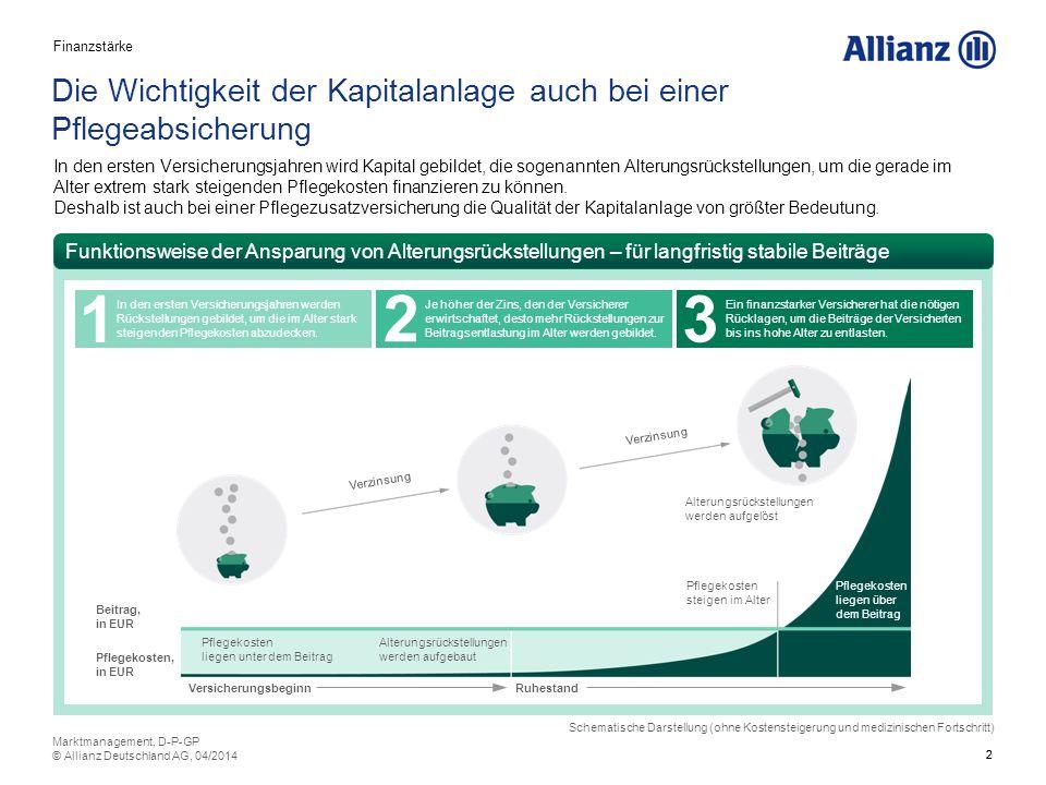 3 Hohe Zinsen – für ein auf Dauer verlässliches Angebot (1/2) Der Versicherer rechnet bei der Beitragskalkulation mit einem festen Zinssatz – dem sog.