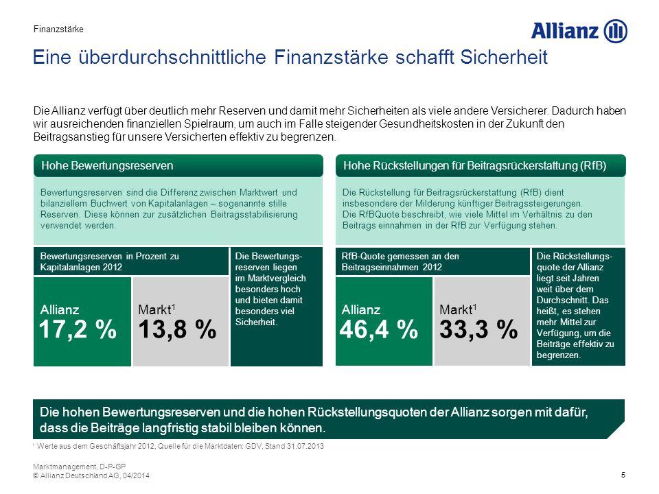 5 Eine überdurchschnittliche Finanzstärke schafft Sicherheit Die hohen Bewertungsreserven und die hohen Rückstellungsquoten der Allianz sorgen mit dafür, dass die Beiträge langfristig stabil bleiben können.