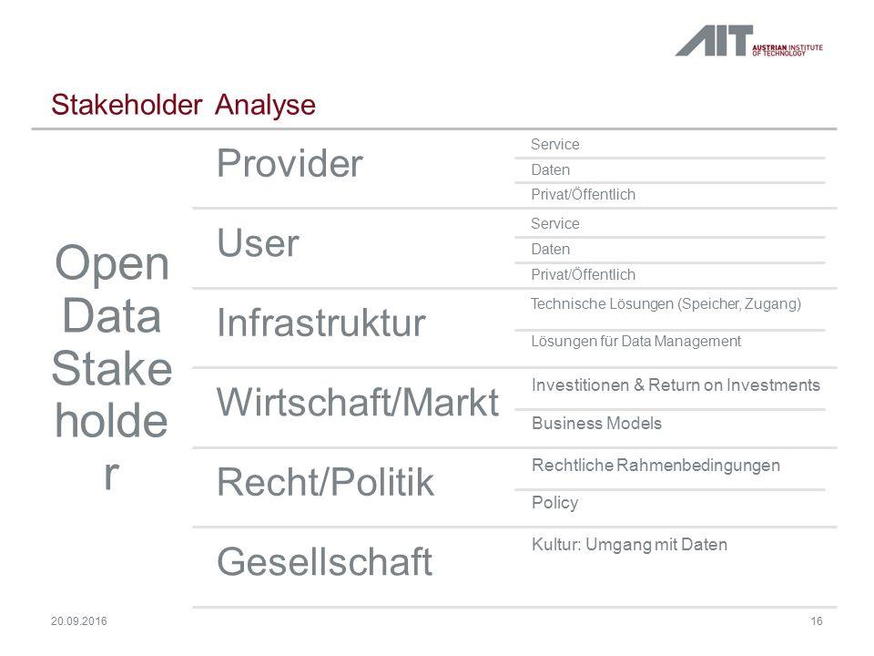 Stakeholder Analyse Open Data Stake holde r Provider Service Daten Privat/Öffentlich User Service Daten Privat/Öffentlich Infrastruktur Technische Lös