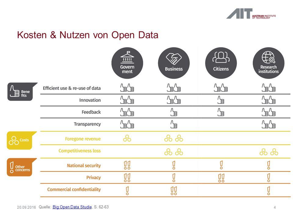Marktpotenzial von Open Data  Big & Open Data können den Brutto- inlandsprodukt Europas um 1,9% erhöhen (Big Open Data Studie, S.