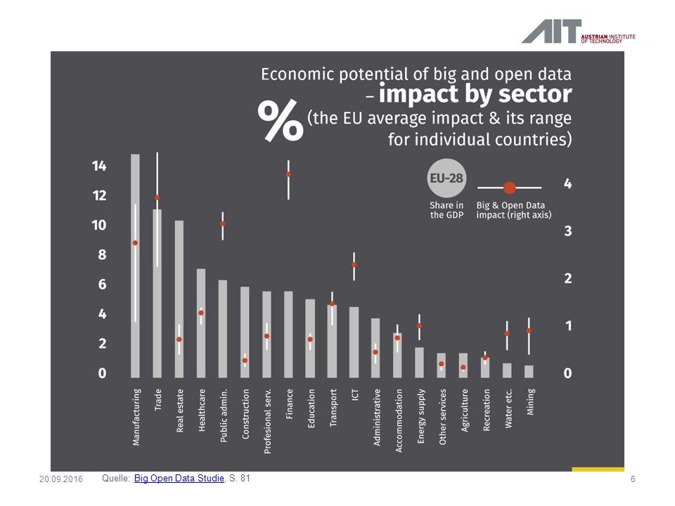 Stand der Dinge  Bisher hat sich der offene Datenmarkt in Europa kaum entfaltet.