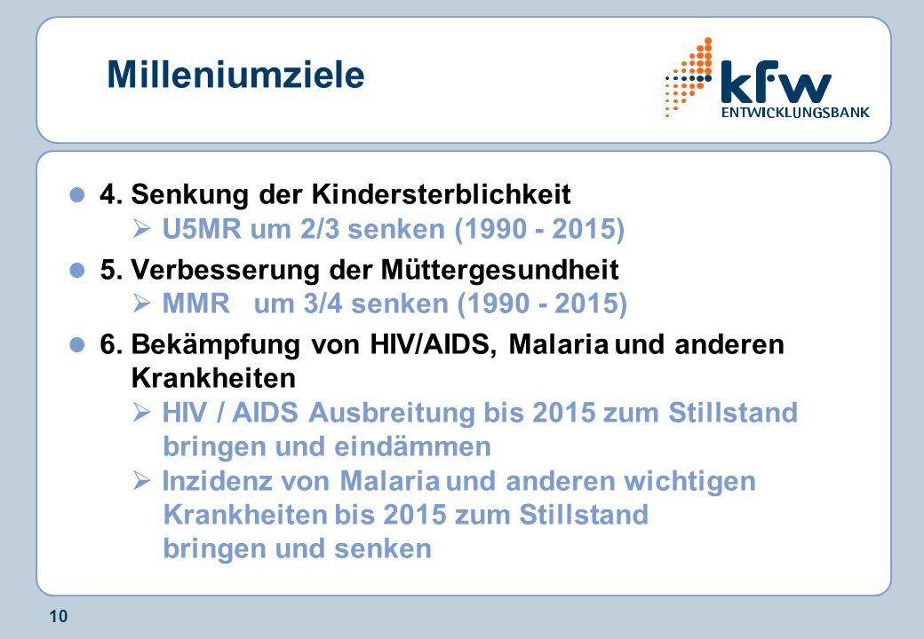 10 Milleniumziele 4. Senkung der Kindersterblichkeit  U5MR um 2/3 senken (1990 - 2015) 5. Verbesserung der Müttergesundheit  MMR um 3/4 senken (1990