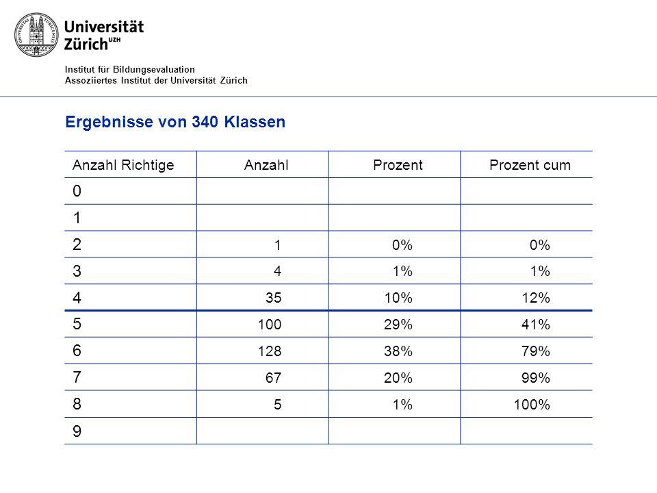 Institut für Bildungsevaluation Assoziiertes Institut der Universität Zürich Ergebnisse von 340 Klassen Anzahl RichtigeAnzahlProzentProzent cum 0 1 2 10% 3 41% 4 3510%12% 5 10029%41% 6 12838%79% 7 6720%99% 8 51%100% 9