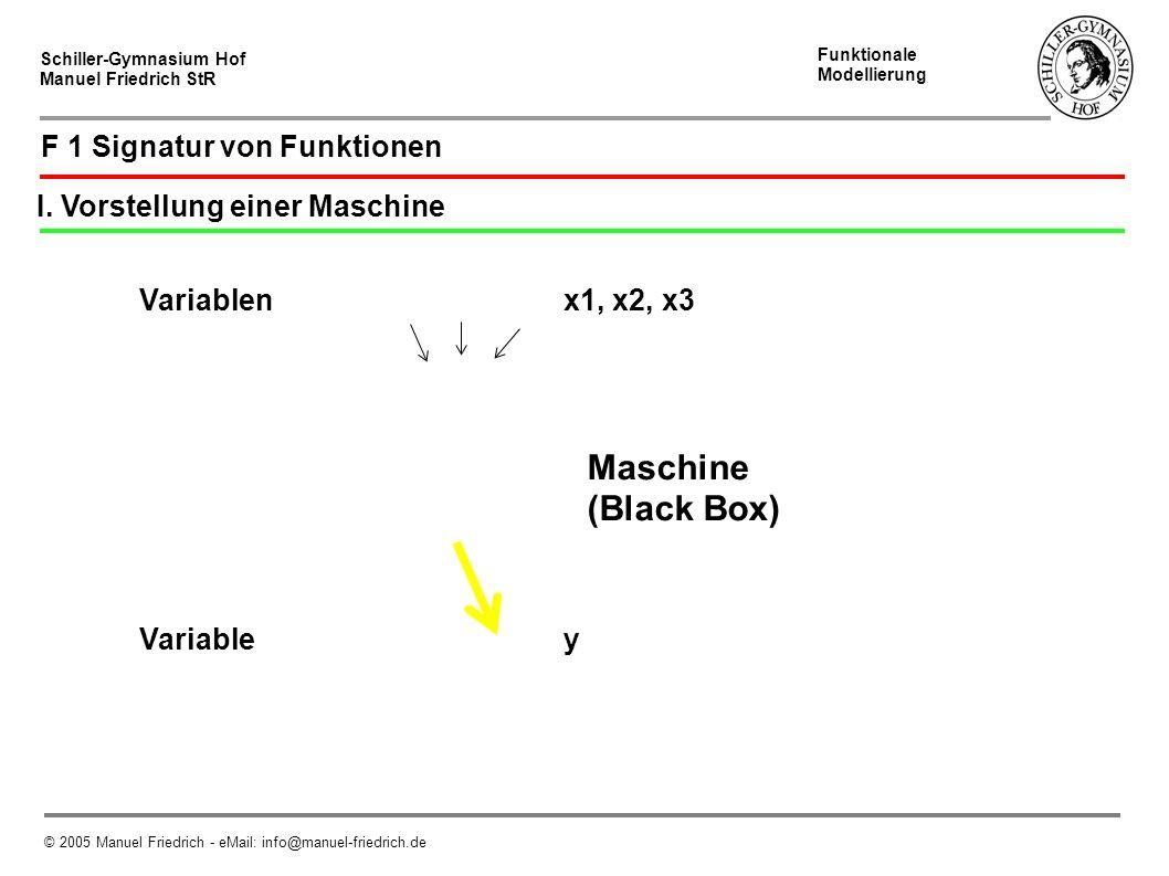 Schiller-Gymnasium Hof Manuel Friedrich StR Abstraktion © 2005 Manuel Friedrich - eMail: info@manuel-friedrich.de F 6 Abstraktion Abstraktion ist ein wichtiges Prinzip der Informatik Funktion 3 // Ermitteln des Weges zwischen Start und Ziel // $x1,$y1 sind die Startkoordinaten // $x2,$y2 sind die Zielkoordinaten // Berechnung über den Pythagoras function getWeg($x1,$y1,$x2,$y2):double x2-x1 y2-y1 ???