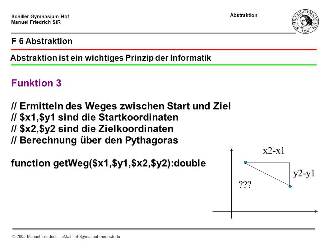 Schiller-Gymnasium Hof Manuel Friedrich StR Abstraktion © 2005 Manuel Friedrich - eMail: info@manuel-friedrich.de F 6 Abstraktion Abstraktion ist ein wichtiges Prinzip der Informatik Funktion 3 // Ermitteln des Weges zwischen Start und Ziel // $x1,$y1 sind die Startkoordinaten // $x2,$y2 sind die Zielkoordinaten // Berechnung über den Pythagoras function getWeg($x1,$y1,$x2,$y2):double x2-x1 y2-y1