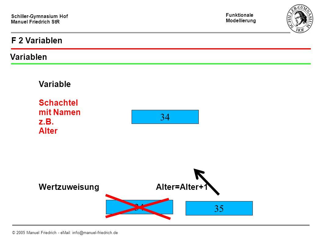 Schiller-Gymnasium Hof Manuel Friedrich StR Abstraktion © 2005 Manuel Friedrich - eMail: info@manuel-friedrich.de F 6 Abstraktion Abstraktion ist ein wichtiges Prinzip der Informatik Ein Gesamtproblem ist komplex.