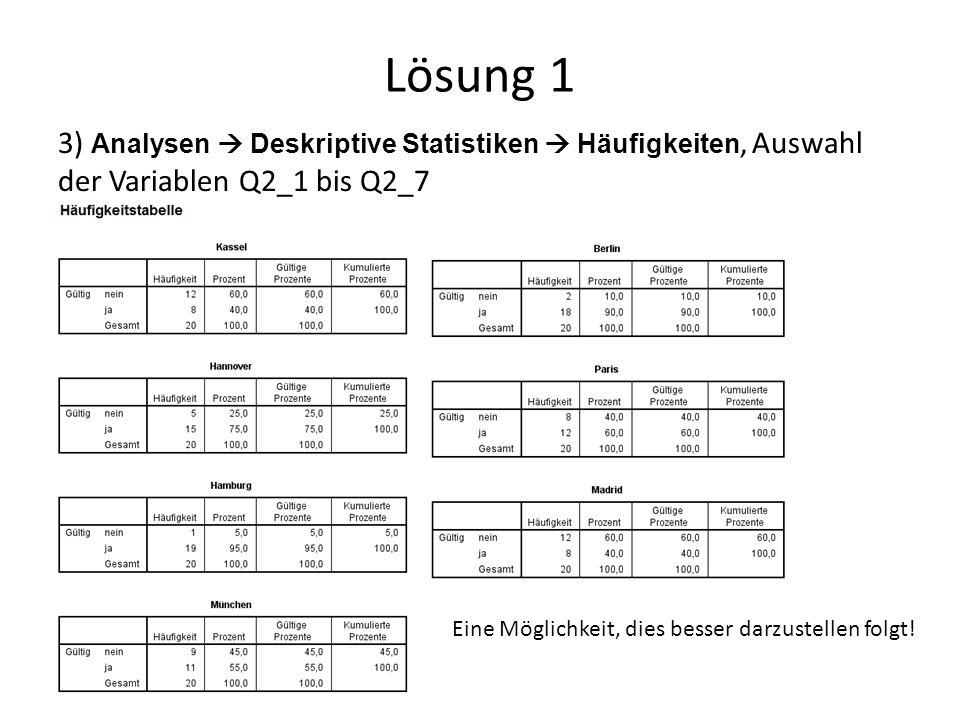 Lösung 1 3) Analysen  Deskriptive Statistiken  Häufigkeiten, Auswahl der Variablen Q2_1 bis Q2_7 Eine Möglichkeit, dies besser darzustellen folgt!
