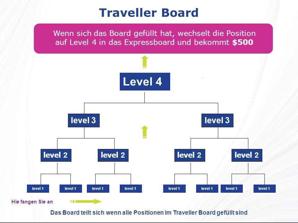 Traveller Board Wenn sich das Board gefüllt hat, wechselt die Position auf Level 4 in das Expressboard und bekommt $500 Level 4 level 2 level 3 level 1 level 2 level 3 level 1 Das Board teilt sich wenn alle Positionen im Traveller Board gefüllt sind Hie fangen Sie an