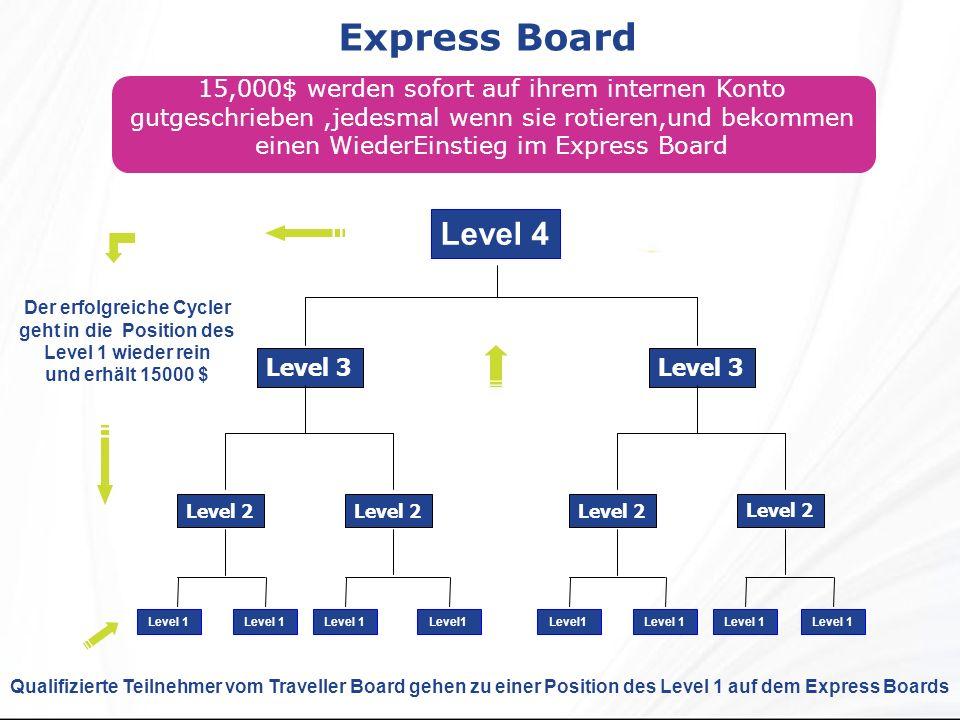 Express Board Qualifizierte Teilnehmer vom Traveller Board gehen zu einer Position des Level 1 auf dem Express Boards 15,000$ werden sofort auf ihrem internen Konto gutgeschrieben,jedesmal wenn sie rotieren,und bekommen einen WiederEinstieg im Express Board Level 2 Level 3 Level 4 Level 1 Level 2 Level 3 Level 1 Der erfolgreiche Cycler geht in die Position des Level 1 wieder rein und erhält 15000 $ Level 1