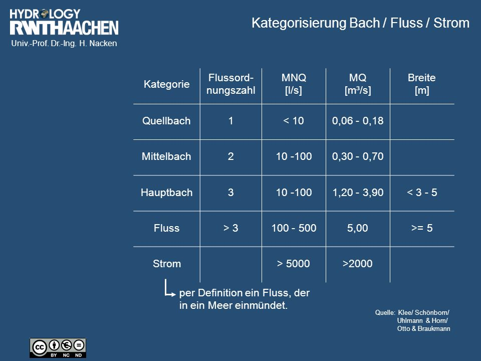 Univ.-Prof. Dr.-Ing. H. Nacken Quelle: Klee/ Schönborn/ Uhlmann & Horn/ Otto & Braukmann Kategorie Flussord- nungszahl MNQ [l/s] MQ [m³/s] Breite [m]