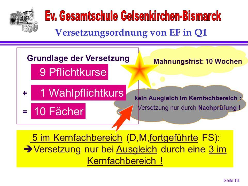 Seite:18 18 9 Pflichtkurse 1 Wahlpflichtkurs Grundlage der Versetzung Mahnungsfrist: 10 Wochen 10 Fächer + = Versetzungsordnung von EF in Q1 5 im Kernfachbereich (D,M,fortgeführte FS):  Versetzung nur bei Ausgleich durch eine 3 im Kernfachbereich .