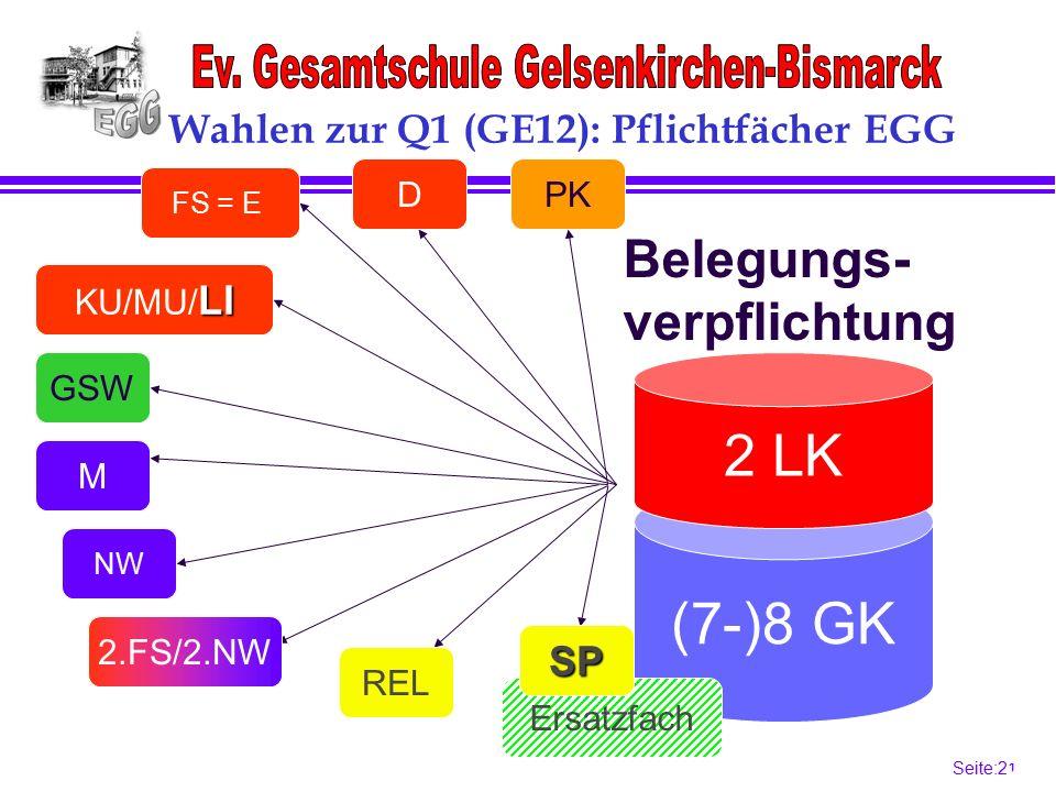 Seite:21 21 (7-)8 GK Ersatzfach 2 LK Belegungs- verpflichtung FS = E GSW M NW REL SP LI KU/MU/ LI D 2.FS/2.NW Wahlen zur Q1 (GE12): Pflichtfächer EGG PK