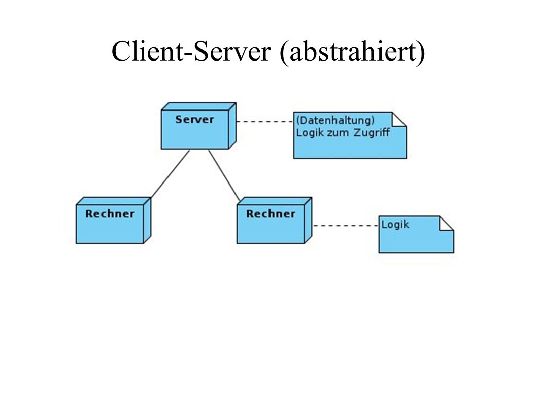 Client-Server (abstrahiert)