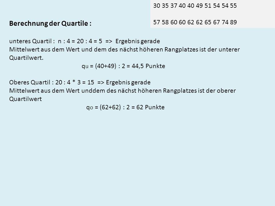 30 35 37 40 40 49 51 54 54 55 57 58 60 60 62 62 65 67 74 89 Berechnung der Quartile : unteres Quartil : n : 4 = 20 : 4 = 5 => Ergebnis gerade Mittelwert aus dem Wert und dem des nächst höheren Rangplatzes ist der unterer Quartilwert.