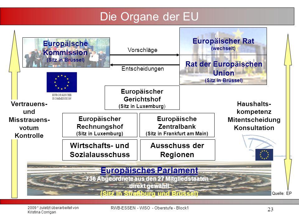 2009 * zuletzt überarbeitet von Kristina Corrigan RWB-ESSEN - WISO - Oberstufe - Block1 23 Die Organe der EU Vorschläge Entscheidungen Vertrauens- und Misstrauens- votum Kontrolle Haushalts- kompetenz Mitentscheidung Konsultation Wirtschafts- und Sozialausschuss Ausschuss der Regionen Europäischer Gerichtshof (Sitz in Luxemburg) Europäischer Rechnungshof (Sitz in Luxemburg) Europäische Kommission (Sitz in Brüssel) Rat der Europäischen Union (Sitz in Brüssel) Europäischer Rat (wechselt) Europäische Zentralbank (Sitz in Frankfurt am Main) Eropäisches Parlament E u ropäisches Parlament 736 Abgeordnete aus den 27 Mitgliedstaaten – direkt gewählt (Sitz in Straßburg und Brüssel) Quelle: EP
