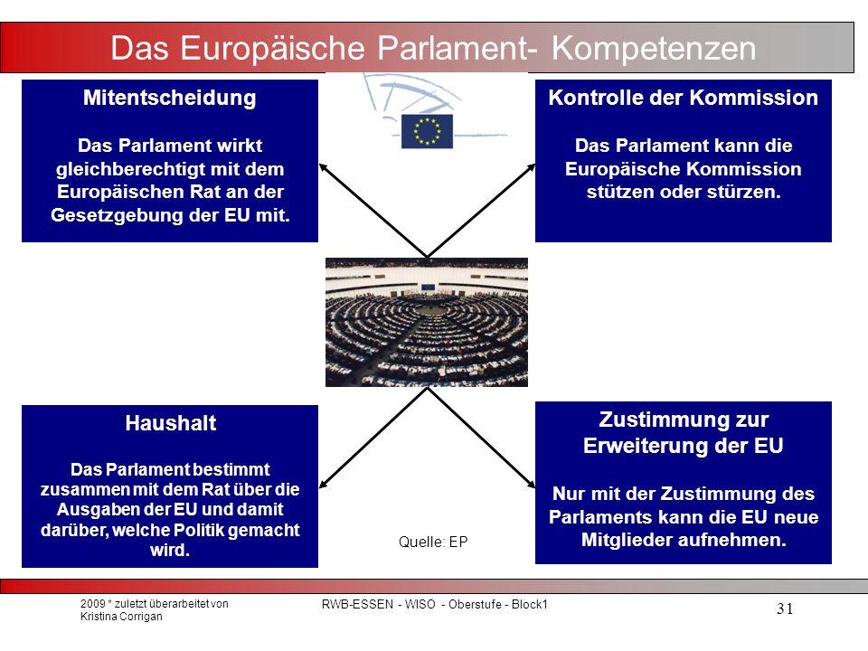 2009 * zuletzt überarbeitet von Kristina Corrigan RWB-ESSEN - WISO - Oberstufe - Block1 31 Das Europäische Parlament- Kompetenzen Quelle: EP Haushalt Das Parlament bestimmt zusammen mit dem Rat über die Ausgaben der EU und damit darüber, welche Politik gemacht wird.