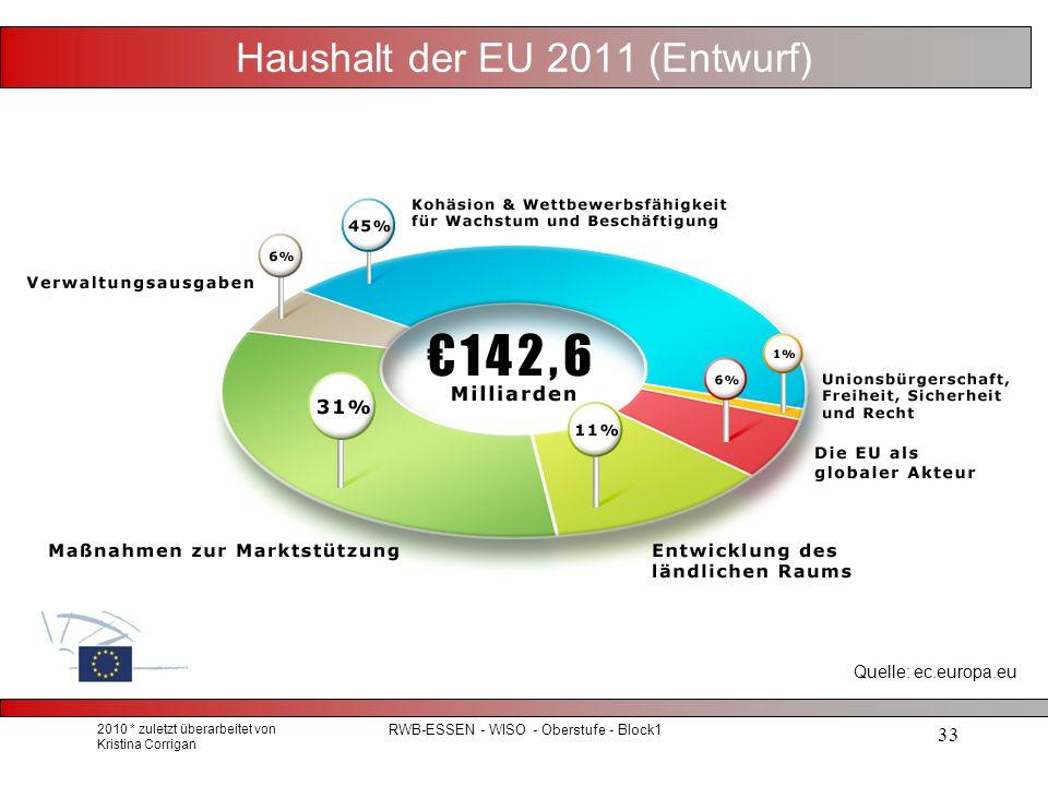 Haushalt der EU 2011 (Entwurf) 2010 * zuletzt überarbeitet von Kristina Corrigan RWB-ESSEN - WISO - Oberstufe - Block1 33 Quelle: ec.europa.eu