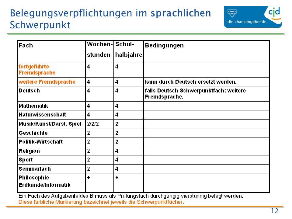 Belegungsverpflichtungen im sprachlichen Schwerpunkt 12
