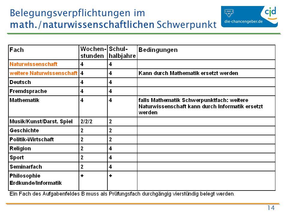 Belegungsverpflichtungen im math./naturwissenschaftlichen Schwerpunkt 14