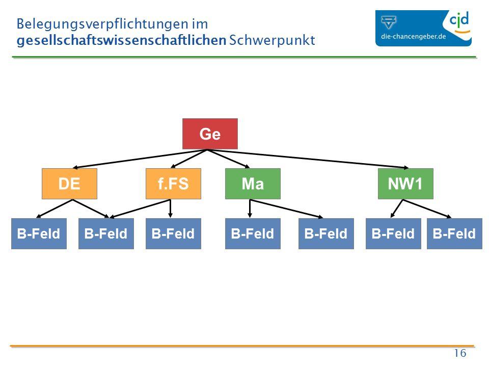 Belegungsverpflichtungen im gesellschaftswissenschaftlichen Schwerpunkt 16 Ge DEf.FSMa B-Feld NW1 B-Feld