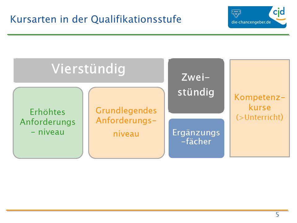 Kursarten in der Qualifikationsstufe 5 Vierstündig Erhöhtes Anforderungs - niveau Grundlegendes Anforderungs- niveau Zwei- stündig Ergänzungs -fächer Kompetenz- kurse (>Unterricht )