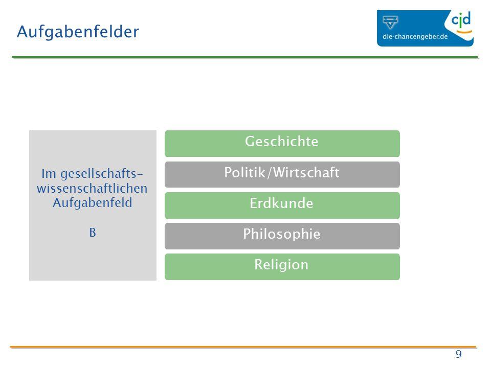 Aufgabenfelder 9 Geschichte Politik/Wirtschaft Erdkunde Philosophie Religion Im gesellschafts- wissenschaftlichen Aufgabenfeld B