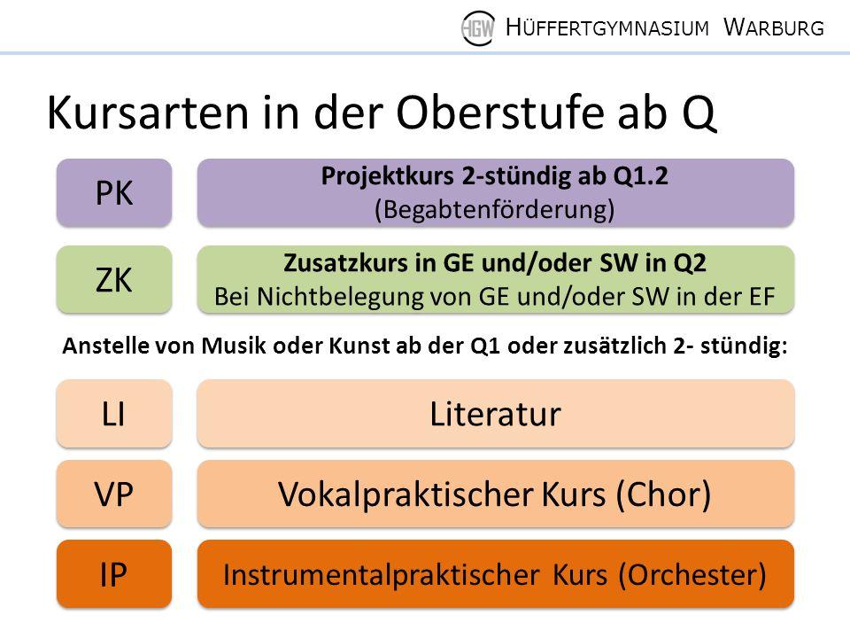 H ÜFFERTGYMNASIUM W ARBURG Kursarten in der Oberstufe ab Q PK Projektkurs 2-stündig ab Q1.2 (Begabtenförderung) Zusatzkurs in GE und/oder SW in Q2 Bei Nichtbelegung von GE und/oder SW in der EF Zusatzkurs in GE und/oder SW in Q2 Bei Nichtbelegung von GE und/oder SW in der EF LI Literatur IP Instrumentalpraktischer Kurs (Orchester) Anstelle von Musik oder Kunst ab der Q1 oder zusätzlich 2- stündig: VP Vokalpraktischer Kurs (Chor) ZK