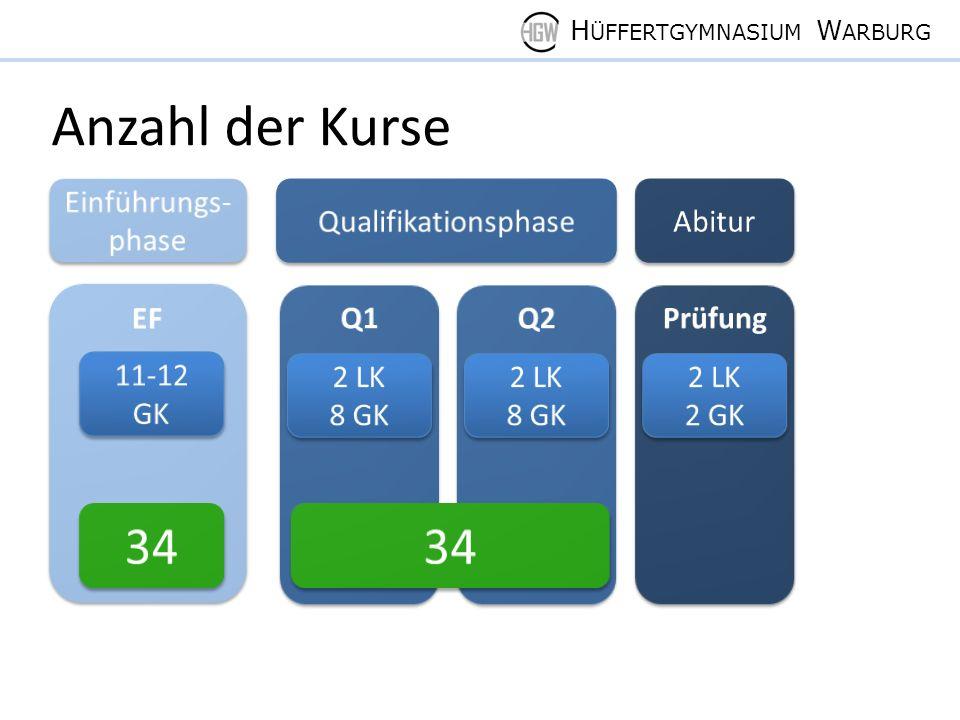 H ÜFFERTGYMNASIUM W ARBURG Anzahl der Kurse