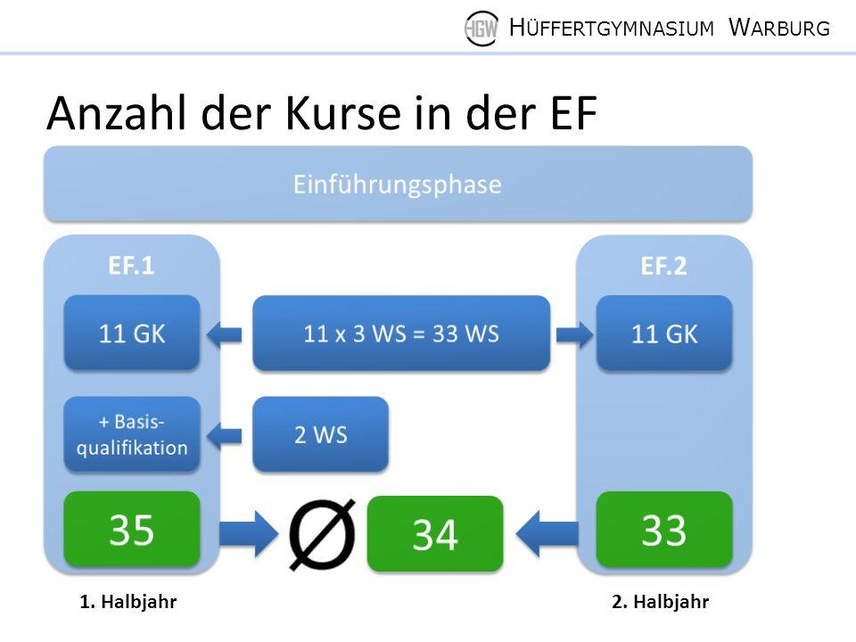 H ÜFFERTGYMNASIUM W ARBURG Anzahl der Kurse in der EF 1. Halbjahr2. Halbjahr
