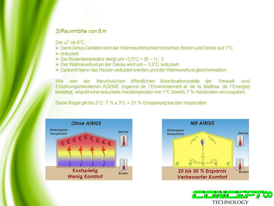 3)Raumhöhe von 8 m Der ∆T ist 8°C:  Dank Airius-Geräten wird der Wärmeunterschied zwischen Boden und Decke auf 1°C  reduziert  Die Bodentemperatur steigt um +3,5°C = (8 – 1) : 2  Der Wärmeverlust an der Decke wird um – 3,5°C reduziert  Dadurch kann das Heizen reduziert werden und der Wärmeverlust gleichermaßen Wie von der französischen öffentlichen Koordinationsstelle der Umwelt- und Erziehungsministerien ADEME (Agence de l'Environnement et de la Maîtrise de l'Energie) bestätigt, erlaubt eine reduzierte Heiztemperatur von 1°C bereits 7 % Heizkosten einzusparen.