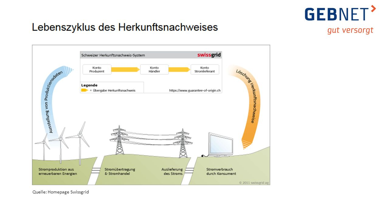 Quelle: Homepage Swissgrid