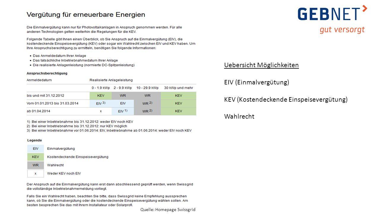 Quelle: Homepage Swissgrid Uebersicht Möglichkeiten EIV (Einmalvergütung) KEV (Kostendeckende Einspeisevergütung) Wahlrecht