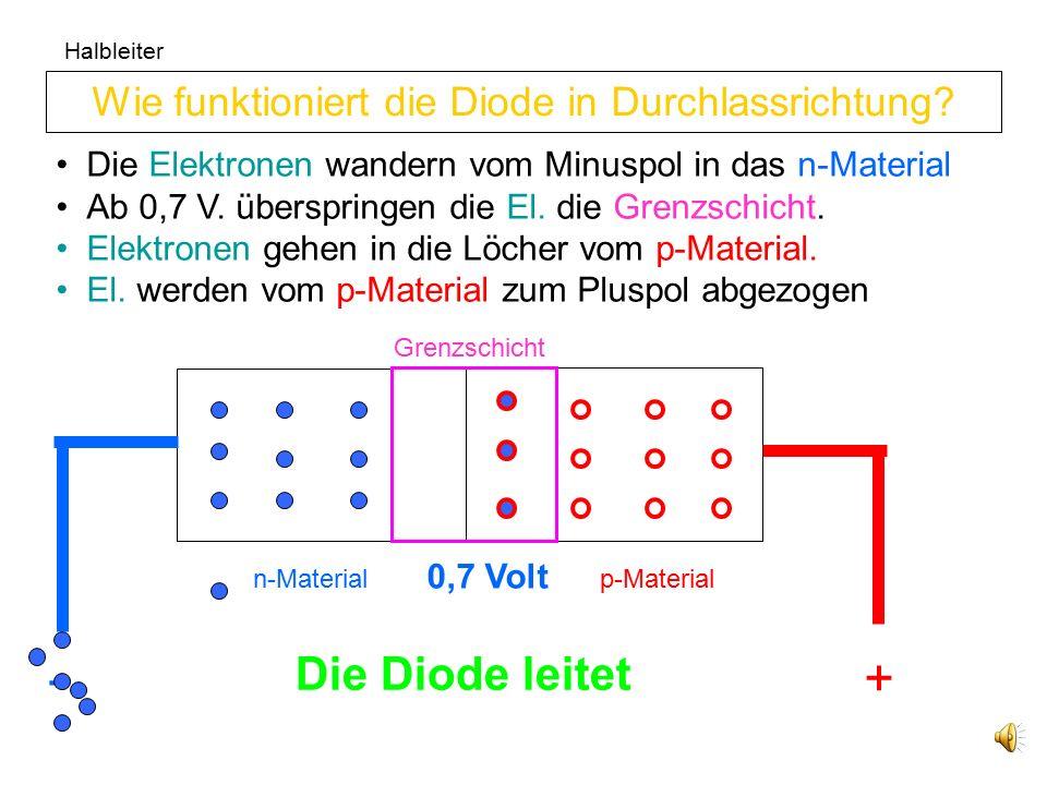 Halbleiter Elektronen wandern in die Löcher vom p-Material Elektronen werden vom n-Material abgezogen Die Grenzschicht wird größer Wie funktioniert die Diode in Sperrrichtung.