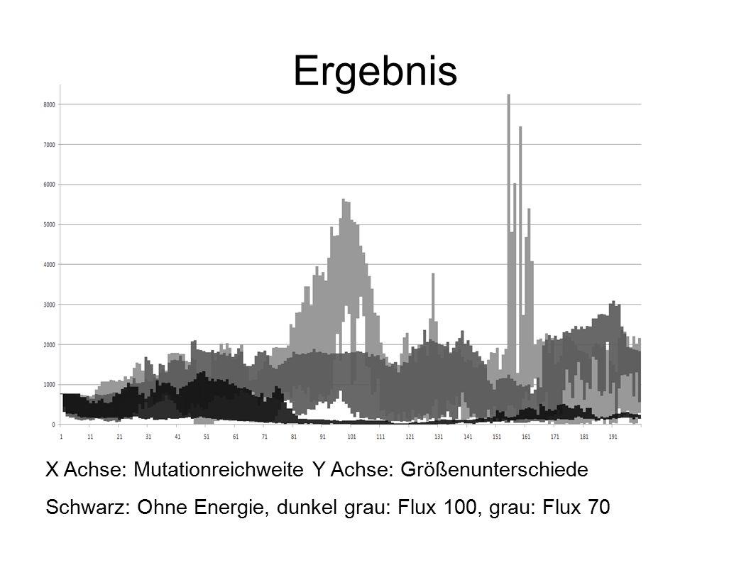 Ergebnis X Achse: Mutationreichweite Y Achse: Größenunterschiede Schwarz: Ohne Energie, dunkel grau: Flux 100, grau: Flux 70
