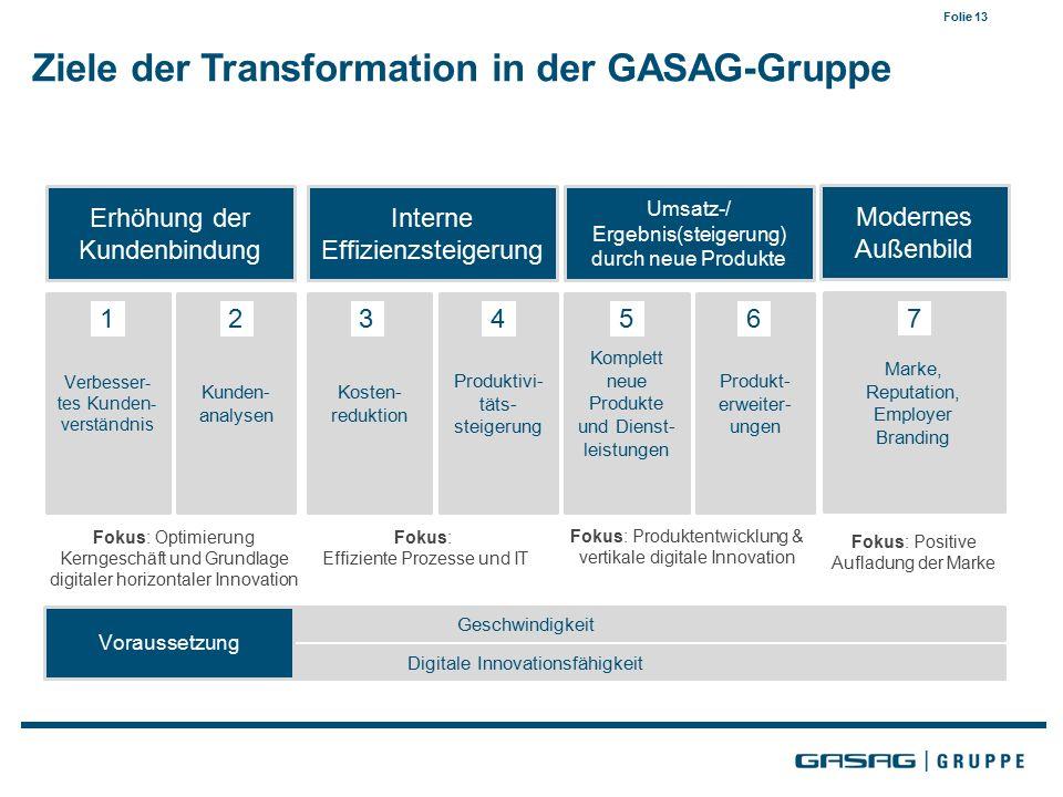 Folie 13 Ziele der Transformation in der GASAG-Gruppe Erhöhung der Kundenbindung Interne Effizienzsteigerung Umsatz-/ Ergebnis(steigerung) durch neue