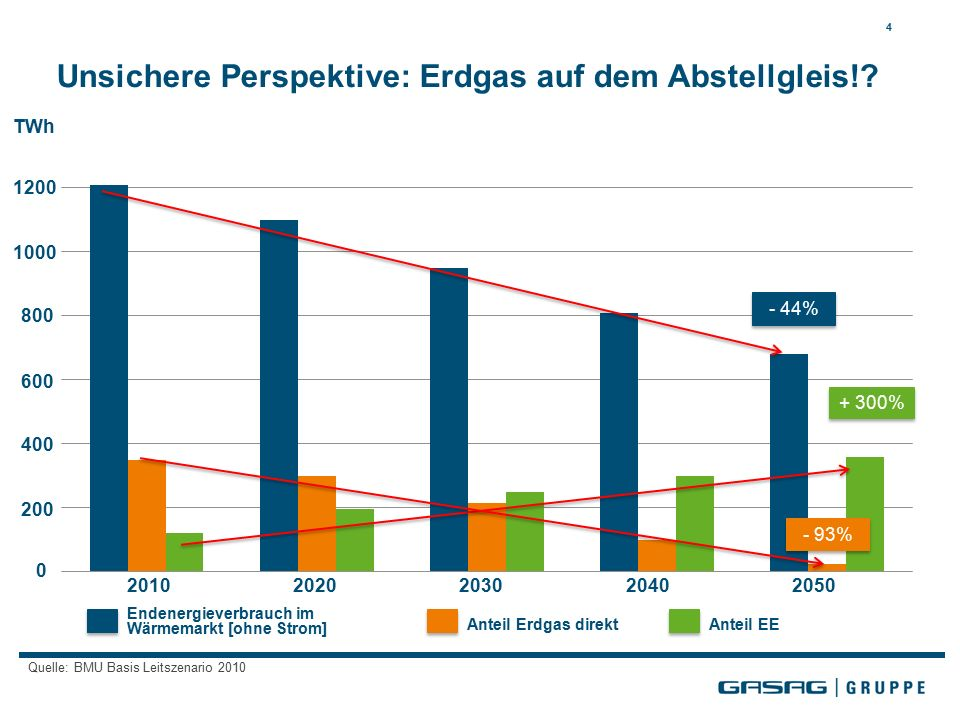 Unsichere Perspektive: Erdgas auf dem Abstellgleis!? 4 Endenergieverbrauch im Wärmemarkt [ohne Strom] Anteil Erdgas direktAnteil EE TWh 1200 1000 800