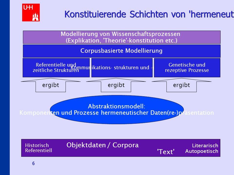 Hermeneutical E-Science Scenarios 6 Konstituierende Schichten von hermeneutischer Modellierung Modellierung von Wissenschaftsprozessen (Explikation, Theorie -konstitution etc.) Abstraktionsmodell: Komponenten und Prozesse hermeneutischer Daten(re-)präsentation Objektdaten / Corpora Text Historisch Referentiell Literarisch Autopoetisch Corpusbasierte Modellierung Referentielle und zeitliche Strukturen Kommunikations- strukturen und -schichten Genetische und rezeptive Prozesse ergibt