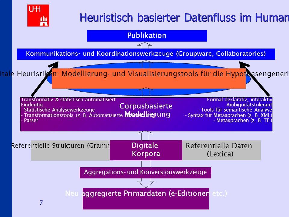 Hermeneutical E-Science Scenarios 7 Heuristisch basierter Datenfluss im Humanities Computing Referentielle Strukturen (Grammatiken) Referentielle Daten (Lexica) Digitale Korpora Aggregations- und Konversionswerkzeuge Neu aggregierte Primärdaten (e-Editionen etc.) Publikation Kommunikations- und Koordinationswerkzeuge (Groupware, Collaboratories) Corpusbasierte Modellierung Transformativ & statistisch automatisiert Eindeutig - Statistische Analysewerkzeuge - Transformationstools (z.
